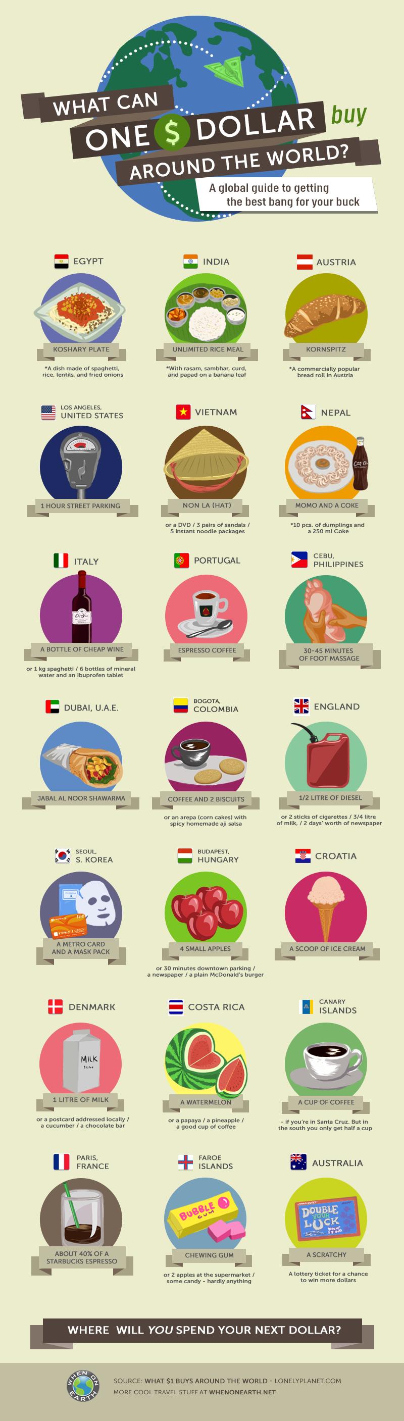 O que fazer com seu dinheiro no exterior